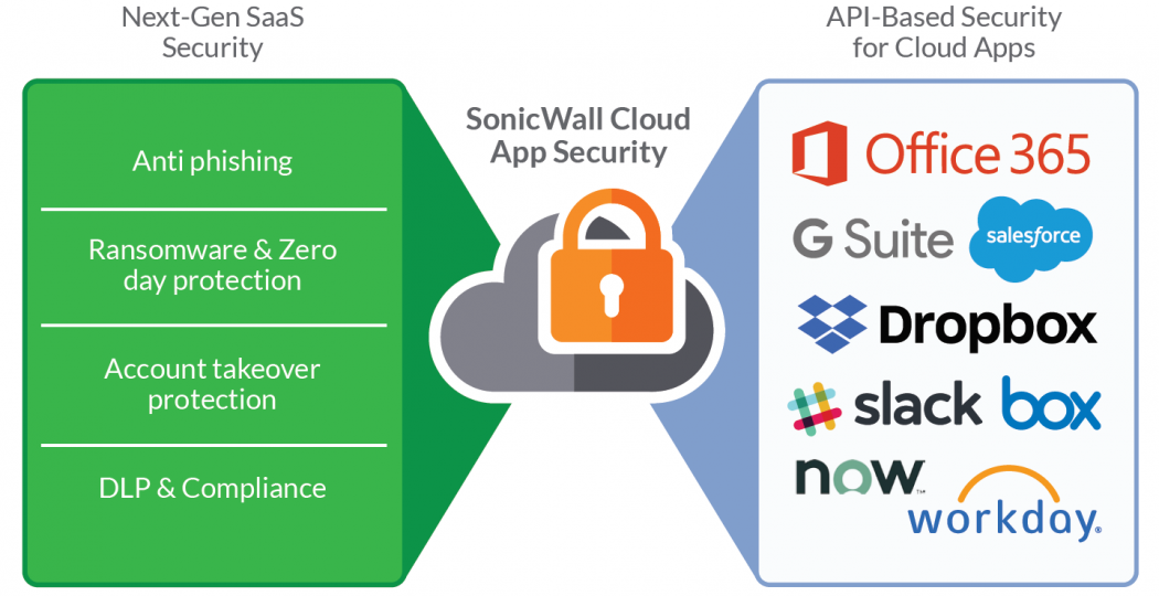 Comfortable as a Cloud with Cloud App Security